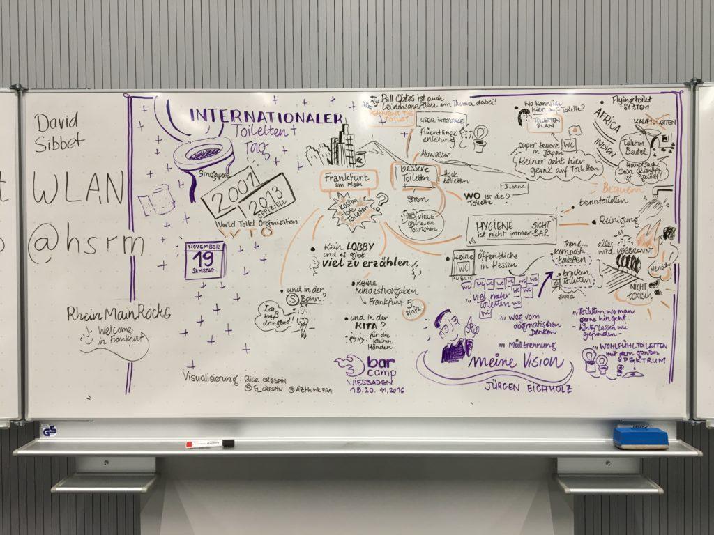 Visualisierung meiner Session beim BarCamp